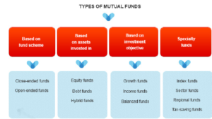 Different Types of Mutual Funds to Invest into